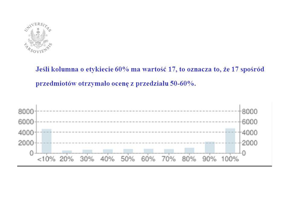 Statystyka wypełnienia pół Efekty uczenia się oraz Kryteria oceniania (sylabusy w języku polskim): Ogólna liczba przedmiotów oferowanych w cyklu 2010 (cykl 2010, 2010Z, 2010L) – 17 159 Liczba opisów przedmiotów, w których wypełniono pole Efekty uczenia się - 6355 (37,04%) Liczba przedmiotów, w których wypełniono pole Kryteria oceniania - 6643 (38,71%)