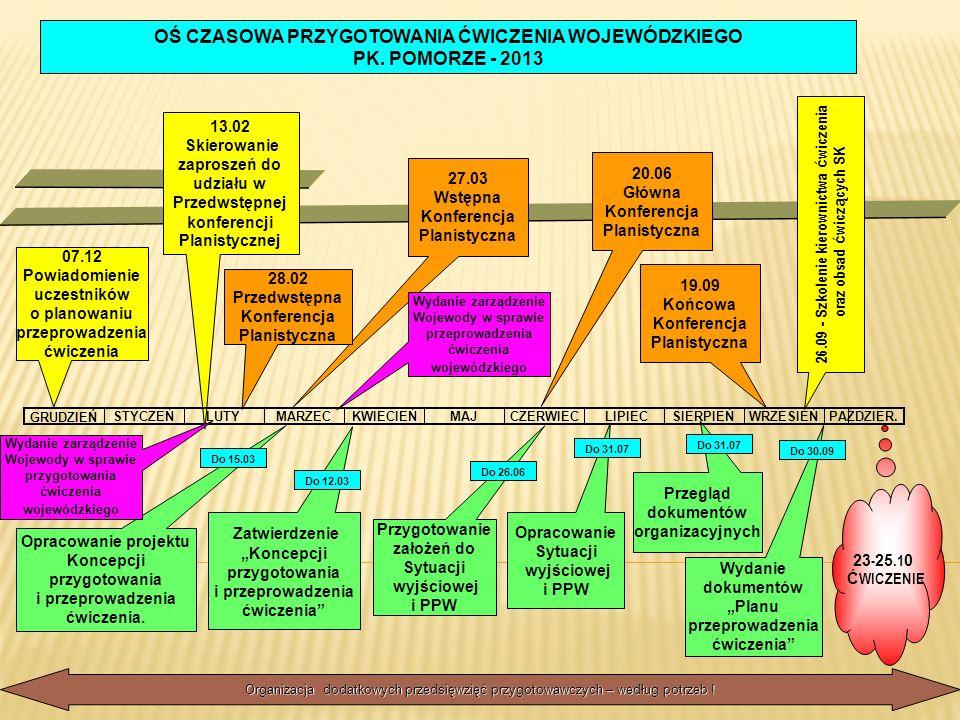 Wydanie dokumentów Planu przeprowadzenia ćwiczenia 23 - 25.1 0 Ć WICZENIE Organizacja dodatkowych przedsięwzięć przygotowawczych – według potrzeb ! Pr