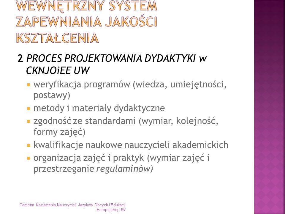 2 PROCES PROJEKTOWANIA DYDAKTYKI w CKNJOiEE UW weryfikacja programów (wiedza, umiejętności, postawy) metody i materiały dydaktyczne zgodność ze standa