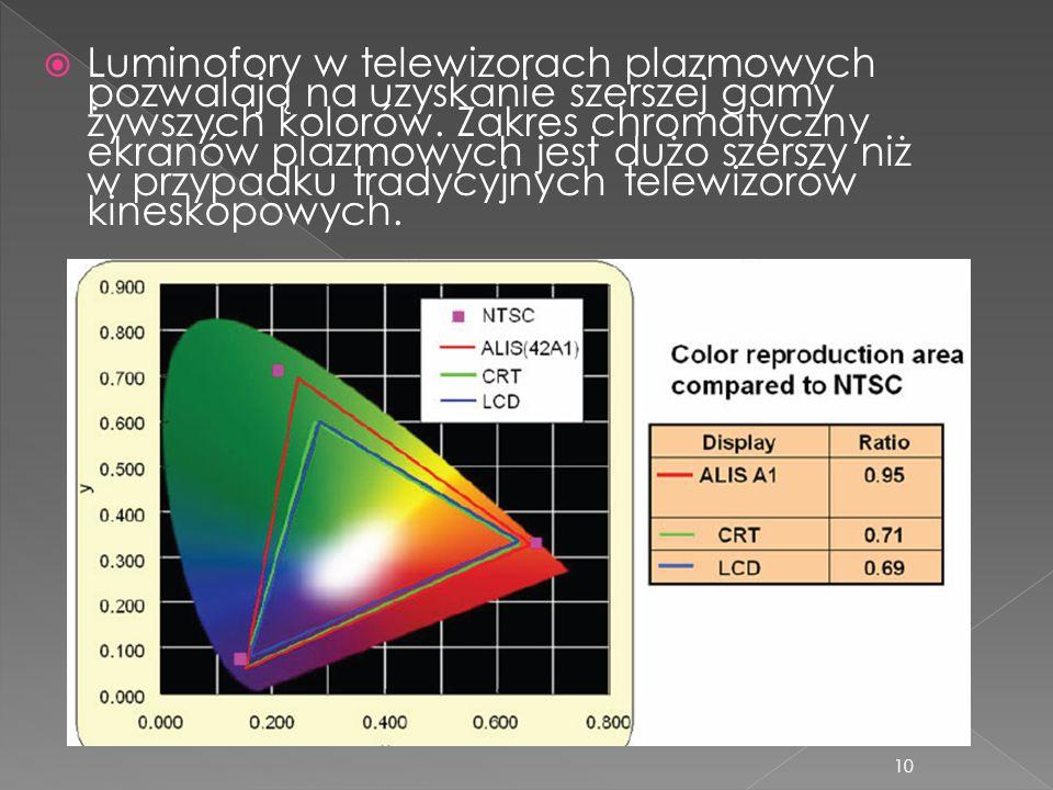 10 Luminofory w telewizorach plazmowych pozwalają na uzyskanie szerszej gamy żywszych kolorów. Zakres chromatyczny ekranów plazmowych jest dużo szersz