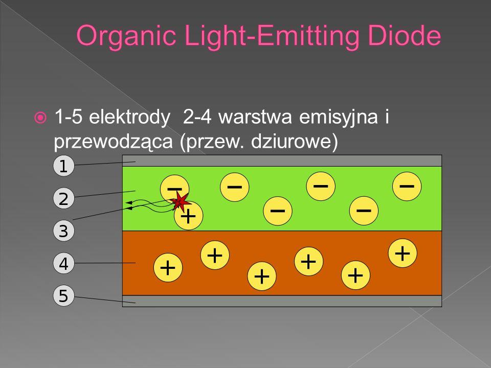 1-5 elektrody 2-4 warstwa emisyjna i przewodząca (przew. dziurowe)