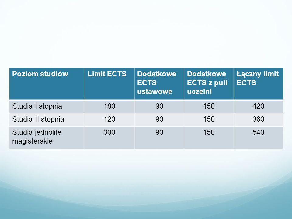 Poziom studiówLimit ECTSDodatkowe ECTS ustawowe Dodatkowe ECTS z puli uczelni Łączny limit ECTS Studia I stopnia18090150420 Studia II stopnia120901503