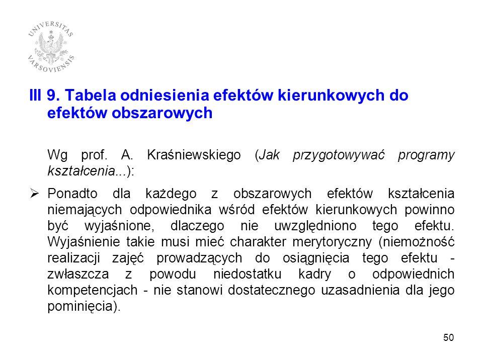 III 9. Tabela odniesienia efektów kierunkowych do efektów obszarowych Wg prof. A. Kraśniewskiego (Jak przygotowywać programy kształcenia...): Ponadto