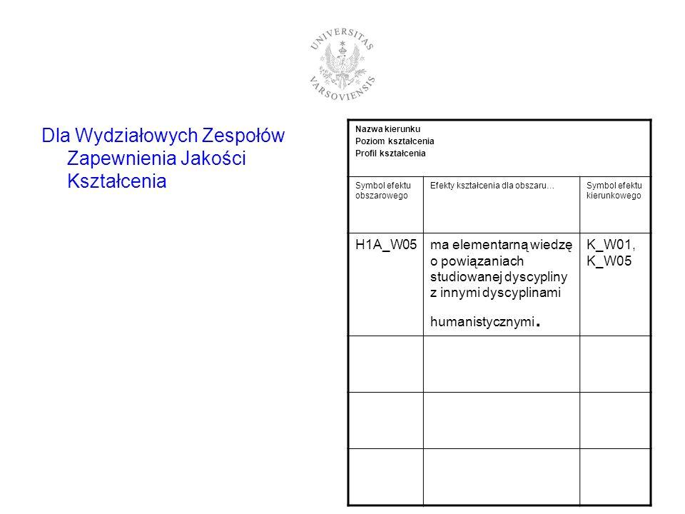 Dla Wydziałowych Zespołów Zapewnienia Jakości Kształcenia Nazwa kierunku Poziom kształcenia Profil kształcenia Symbol efektu obszarowego Efekty kształ