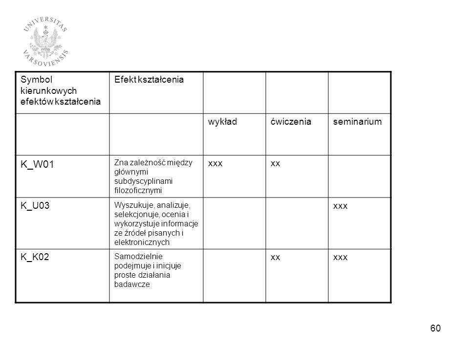 Symbol kierunkowych efektów kształcenia Efekt kształcenia wykładćwiczeniaseminarium K_W01 Zna zależność między głównymi subdyscyplinami filozoficznymi