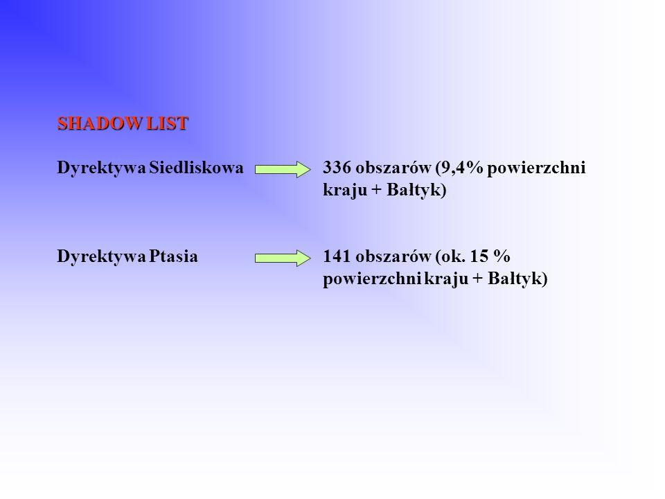 SHADOW LIST SHADOW LIST Dyrektywa Siedliskowa336 obszarów (9,4% powierzchni kraju + Bałtyk) Dyrektywa Ptasia141 obszarów (ok. 15 % powierzchni kraju +