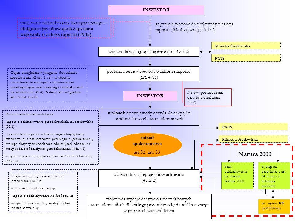 wojewoda występuje o opinie (art. 49.5.2) postanowienie wojewody o zakresie raportu (art. 49.5) wniosek do wojewody o wydanie decyzji o środowiskowych