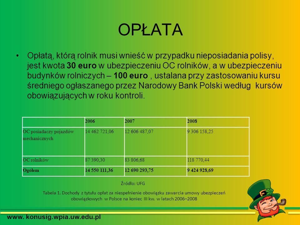 OPŁATA www. konusig.wpia.uw.edu.pl Opłatą, którą rolnik musi wnieść w przypadku nieposiadania polisy, jest kwota 30 euro w ubezpieczeniu OC rolników,