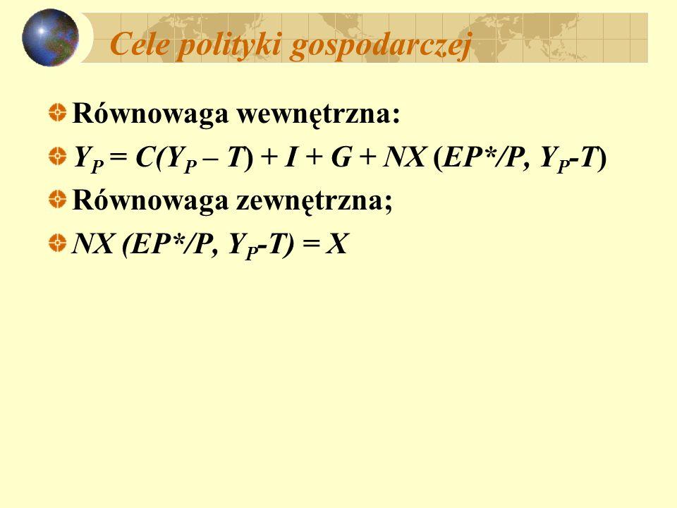 Cele polityki gospodarczej Równowaga wewnętrzna: Y P = C(Y P – T) + I + G + NX (EP*/P, Y P -T) Równowaga zewnętrzna; NX (EP*/P, Y P -T) = X