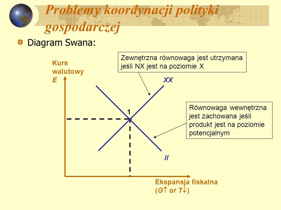 Problemy koordynacji polityki gospodarczej Diagram Swana: Ekspansja fiskalna (G or T ) Kurs walutowy E XX II 1 Równowaga wewnętrzna jest zachowana jeś