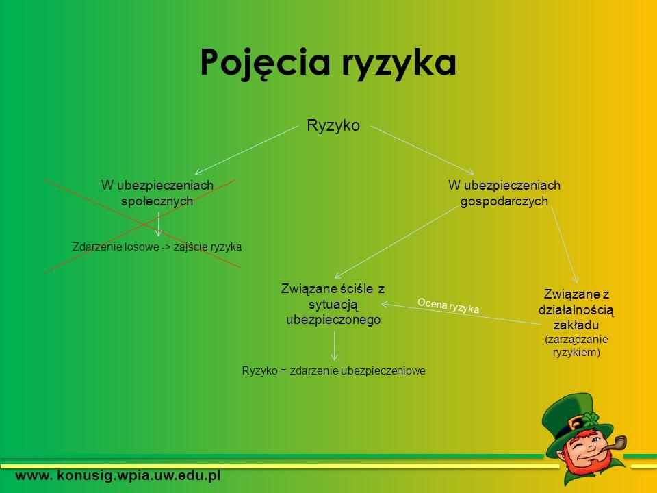 Pojęcia ryzyka www. konusig.wpia.uw.edu.pl W ubezpieczeniach społecznych W ubezpieczeniach gospodarczych Zdarzenie losowe -> zajście ryzyka Związane ś