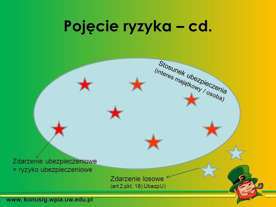 Pojęcie ryzyka – cd. www. konusig.wpia.uw.edu.pl Stosunek ubezpieczenia (interes majątkowy / osoba) Zdarzenie losowe (art.2 pkt. 18) UbezpU) Zdarzenie