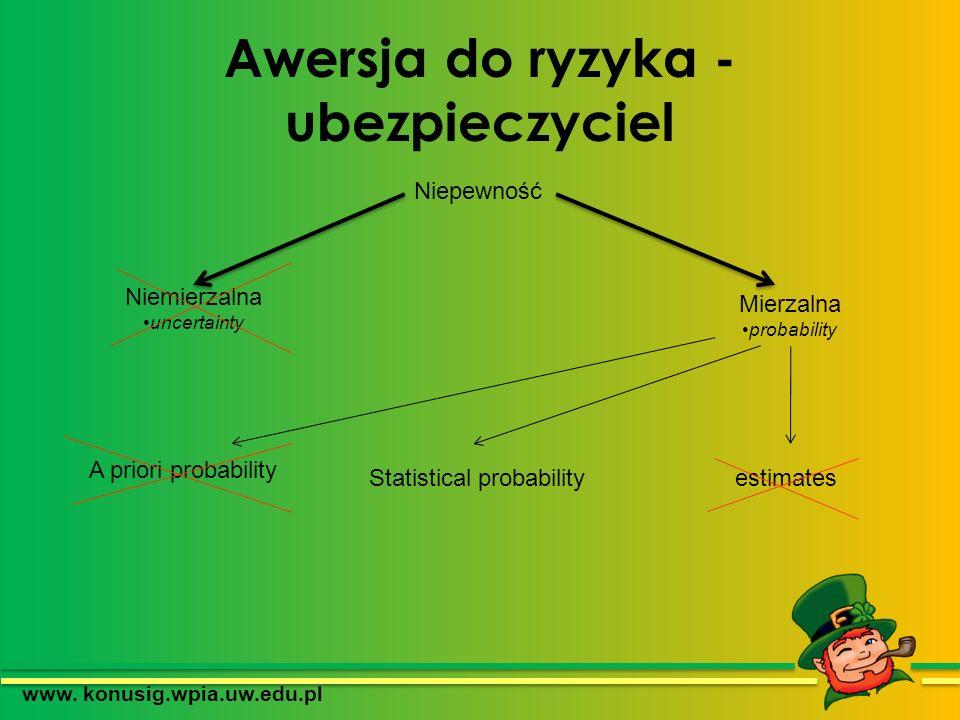 Awersja do ryzyka - ubezpieczyciel www. konusig.wpia.uw.edu.pl Niemierzalna uncertainty Mierzalna probability A priori probability Statistical probabi
