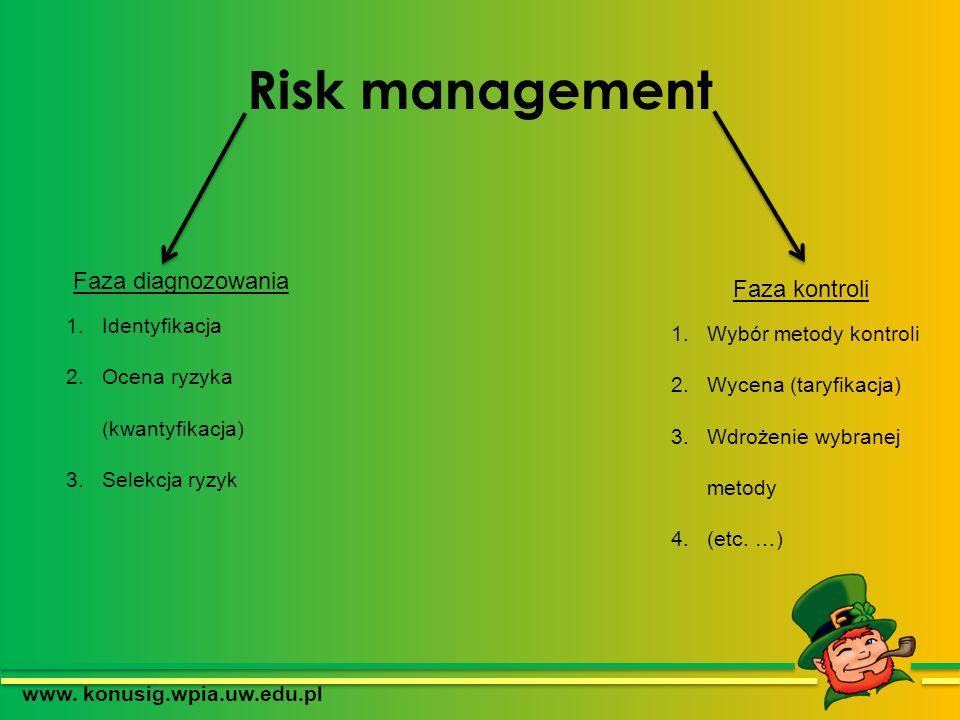 Risk management www. konusig.wpia.uw.edu.pl Faza diagnozowania 1.Identyfikacja 2.Ocena ryzyka (kwantyfikacja) 3.Selekcja ryzyk Faza kontroli 1.Wybór m