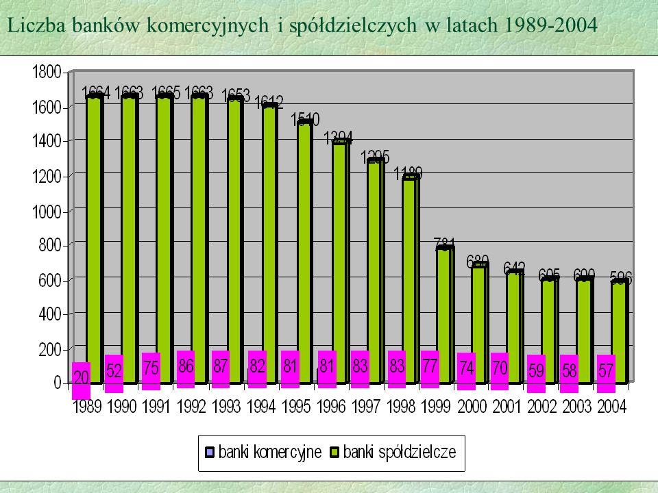 Liczba banków komercyjnych i spółdzielczych w latach 1989-2004