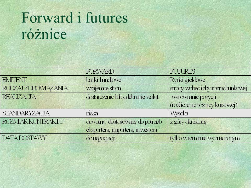 Forward i futures różnice