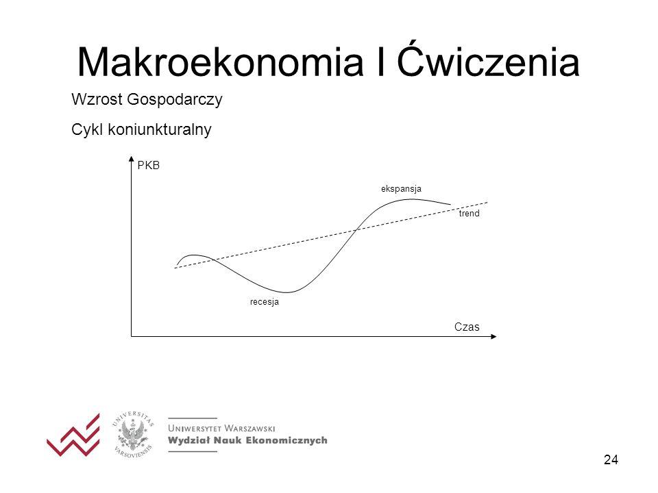 24 Makroekonomia I Ćwiczenia Wzrost Gospodarczy Cykl koniunkturalny PKB Czas ekspansja trend recesja