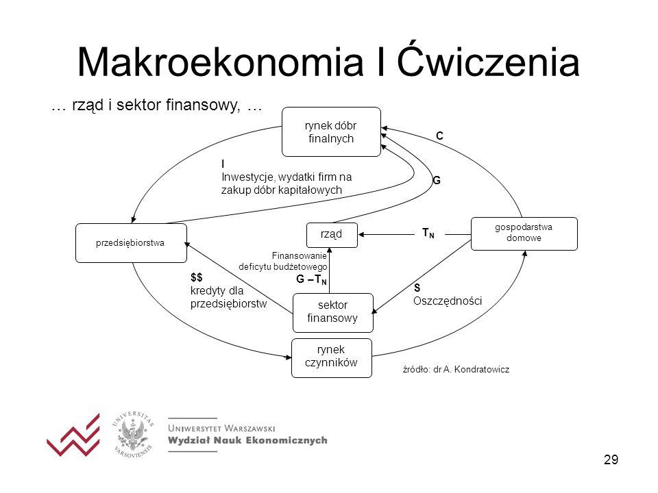 29 Makroekonomia I Ćwiczenia C rynek czynników gospodarstwa domowe przedsiębiorstwa rynek dóbr finalnych rząd G sektor finansowy $$ kredyty dla przeds