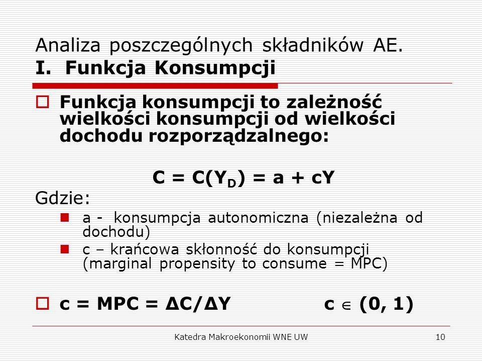 Katedra Makroekonomii WNE UW10 Analiza poszczególnych składników AE. I. Funkcja Konsumpcji Funkcja konsumpcji to zależność wielkości konsumpcji od wie