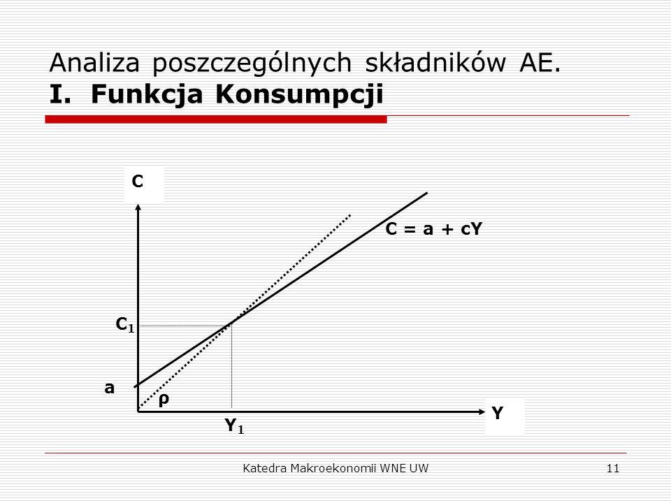 Katedra Makroekonomii WNE UW11 Analiza poszczególnych składników AE. I. Funkcja Konsumpcji C Y a C = a + cY ρ Y1Y1 C1C1