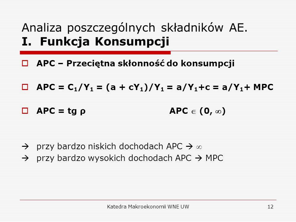 Katedra Makroekonomii WNE UW12 Analiza poszczególnych składników AE. I. Funkcja Konsumpcji APC – Przeciętna skłonność do konsumpcji APC = C 1 /Y 1 = (