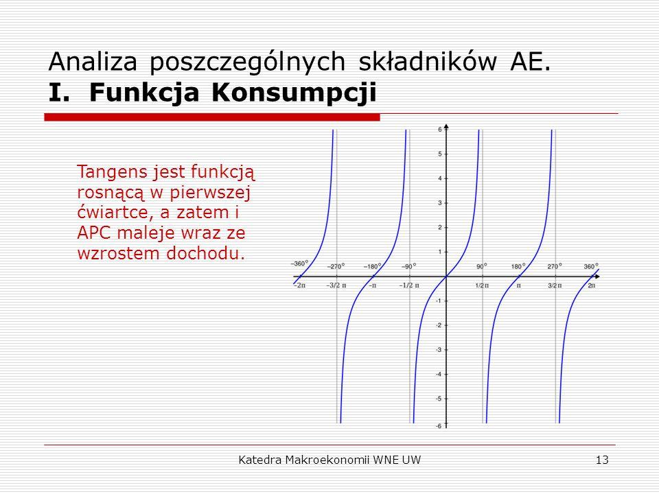 Katedra Makroekonomii WNE UW13 Analiza poszczególnych składników AE. I. Funkcja Konsumpcji Tangens jest funkcją rosnącą w pierwszej ćwiartce, a zatem