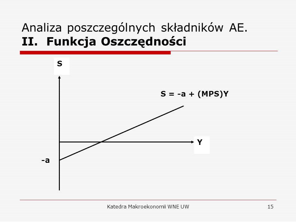 Katedra Makroekonomii WNE UW15 Analiza poszczególnych składników AE. II. Funkcja Oszczędności S Y -a S = -a + (MPS)Y