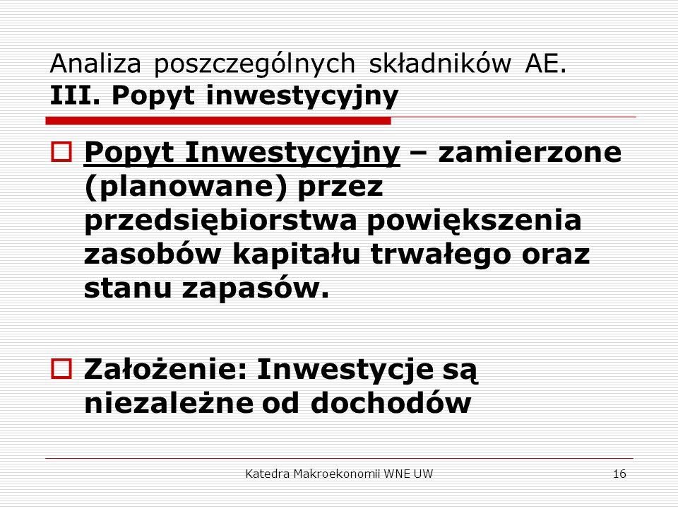 Katedra Makroekonomii WNE UW16 Analiza poszczególnych składników AE. III. Popyt inwestycyjny Popyt Inwestycyjny – zamierzone (planowane) przez przedsi