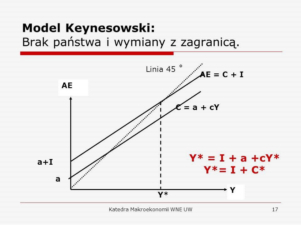 Katedra Makroekonomii WNE UW17 Model Keynesowski: Brak państwa i wymiany z zagranicą. AE Y a C = a + cY Y* Linia 45 ˚ AE = C + I a+I Y* = I + a +cY* Y