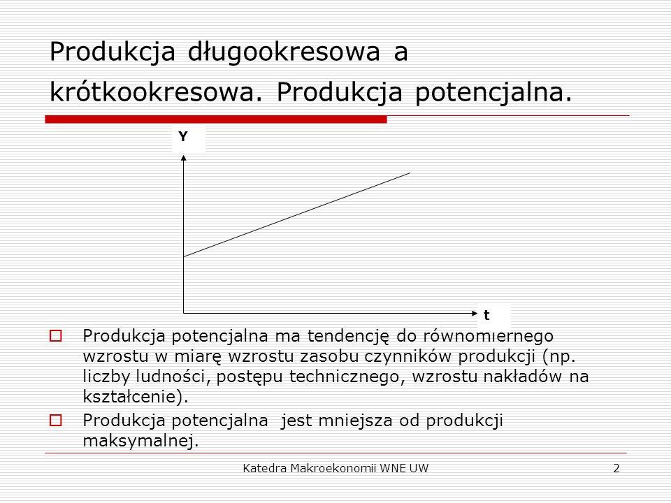 Katedra Makroekonomii WNE UW2 Produkcja potencjalna ma tendencję do równomiernego wzrostu w miarę wzrostu zasobu czynników produkcji (np. liczby ludno