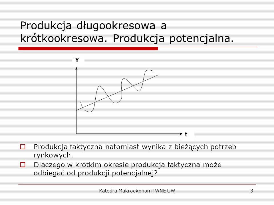 Katedra Makroekonomii WNE UW3 Produkcja długookresowa a krótkookresowa. Produkcja potencjalna. Produkcja faktyczna natomiast wynika z bieżących potrze