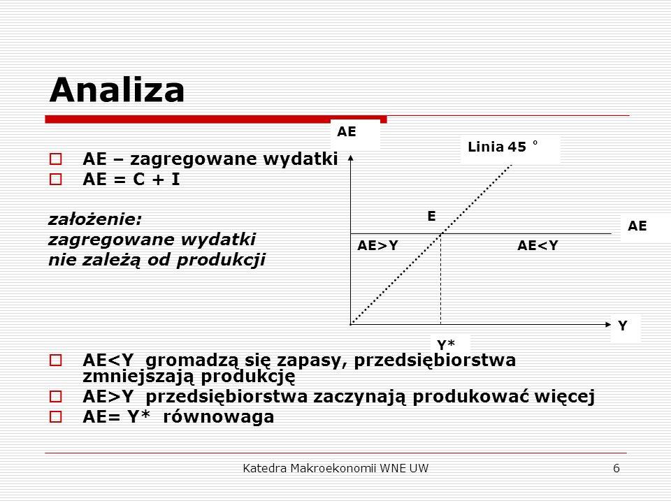 Katedra Makroekonomii WNE UW6 AE Y Linia 45 ˚ AE AE<YAE>Y Y* E Analiza AE – zagregowane wydatki AE = C + I założenie: zagregowane wydatki nie zależą o