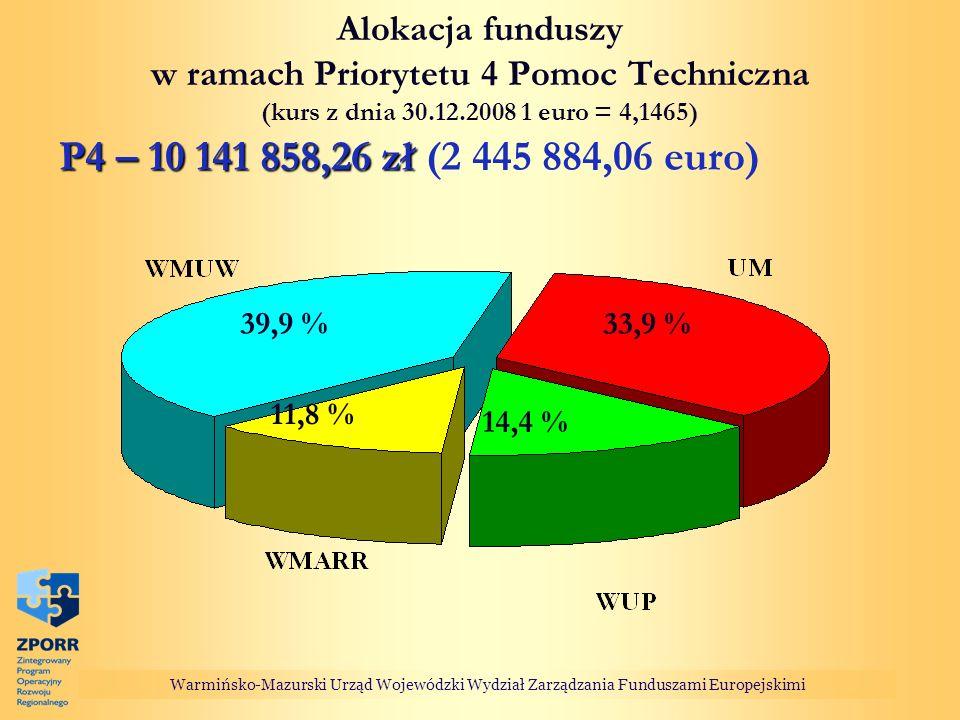 Alokacja funduszy w ramach Priorytetu 4 Pomoc Techniczna (kurs z dnia 30.12.2008 1 euro = 4,1465) P4 – 10 141 858,26 zł P4 – 10 141 858,26 zł (2 445 8