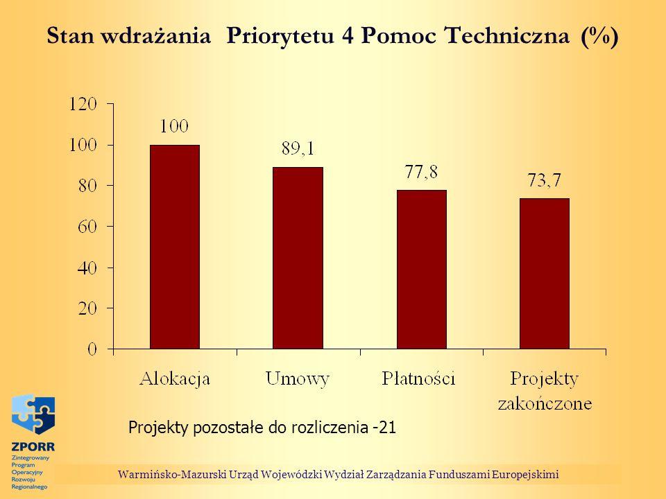 Stan wdrażania Priorytetu 4 Pomoc Techniczna (%) Warmińsko-Mazurski Urząd Wojewódzki Wydział Zarządzania Funduszami Europejskimi Projekty pozostałe do