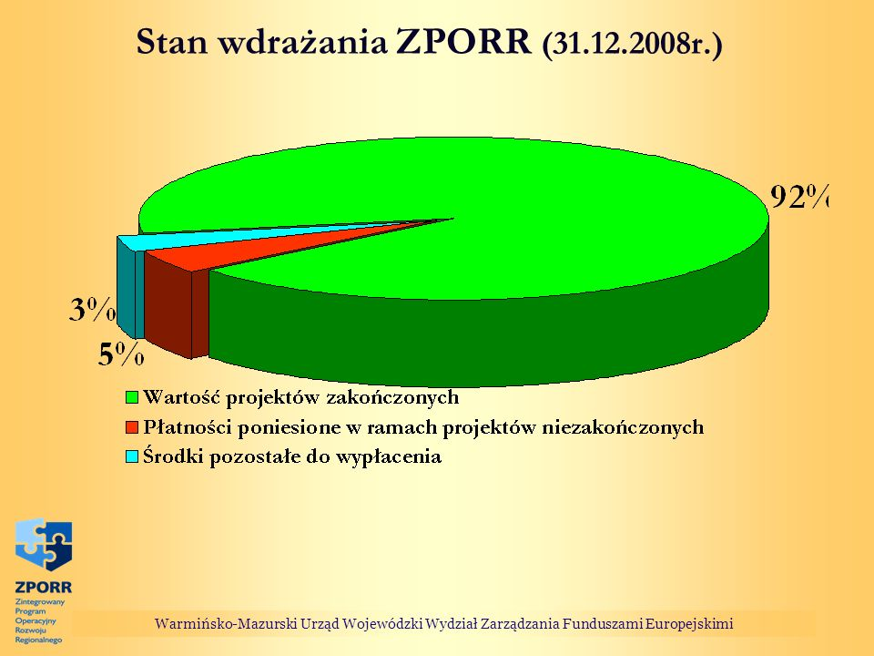 Warmińsko-Mazurski Urząd Wojewódzki Wydział Zarządzania Funduszami Europejskimi Stan wdrażania ZPORR (31.12.2008r.)