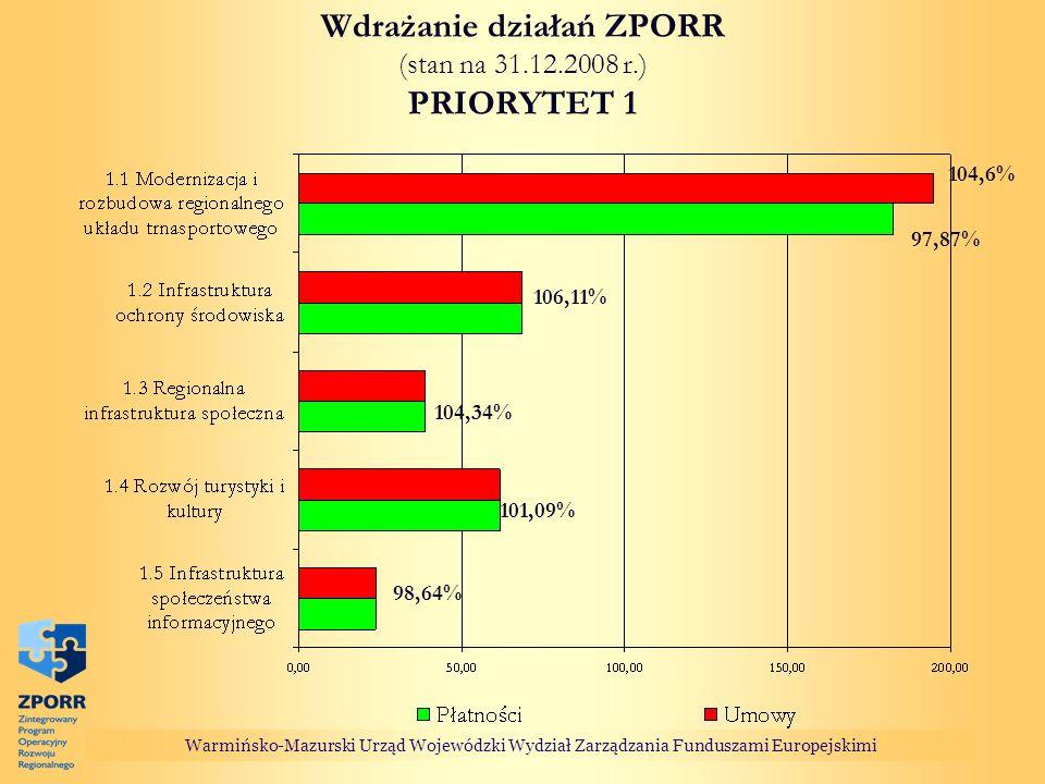 Warmińsko-Mazurski Urząd Wojewódzki Wydział Zarządzania Funduszami Europejskimi Wdrażanie działań ZPORR (stan na 31.12.2008 r.) PRIORYTET 1 101,09% 10