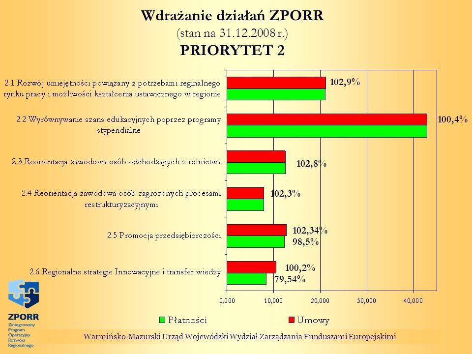 Warmińsko-Mazurski Urząd Wojewódzki Wydział Zarządzania Funduszami Europejskimi Wdrażanie działań ZPORR (stan na 31.12.2008 r.) PRIORYTET 2 79,54% 98,