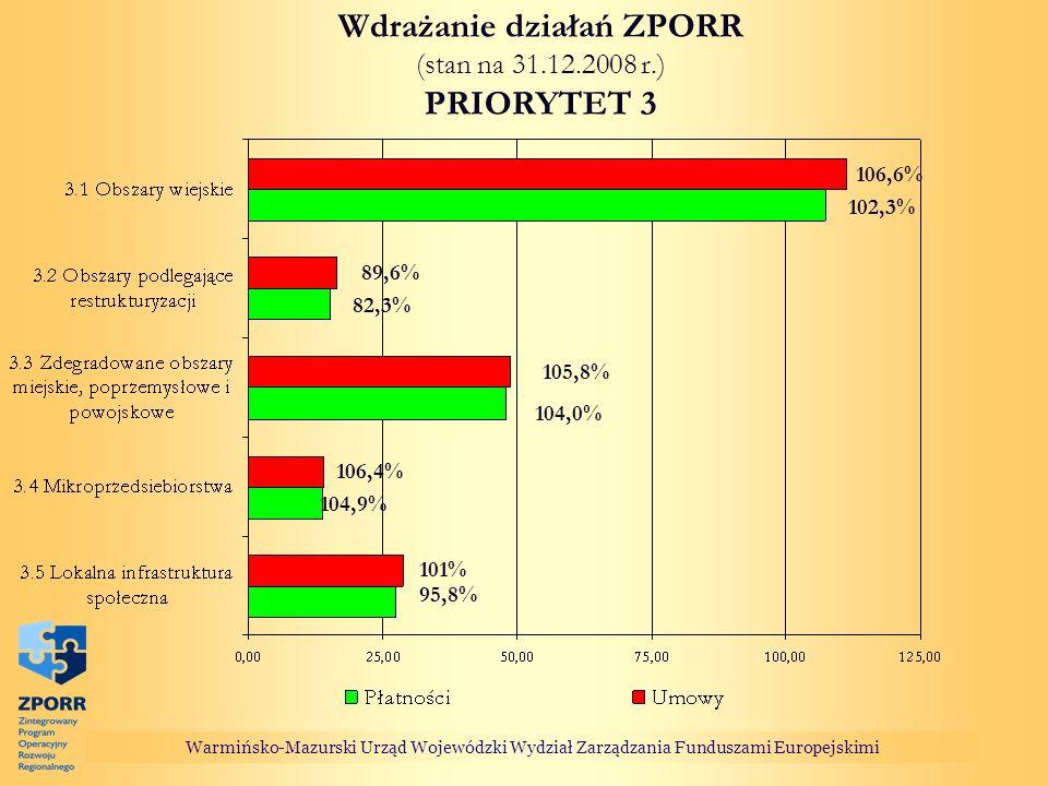Warmińsko-Mazurski Urząd Wojewódzki Wydział Zarządzania Funduszami Europejskimi Wdrażanie działań ZPORR (stan na 31.12.2008 r.) PRIORYTET 3 95,8% 104,