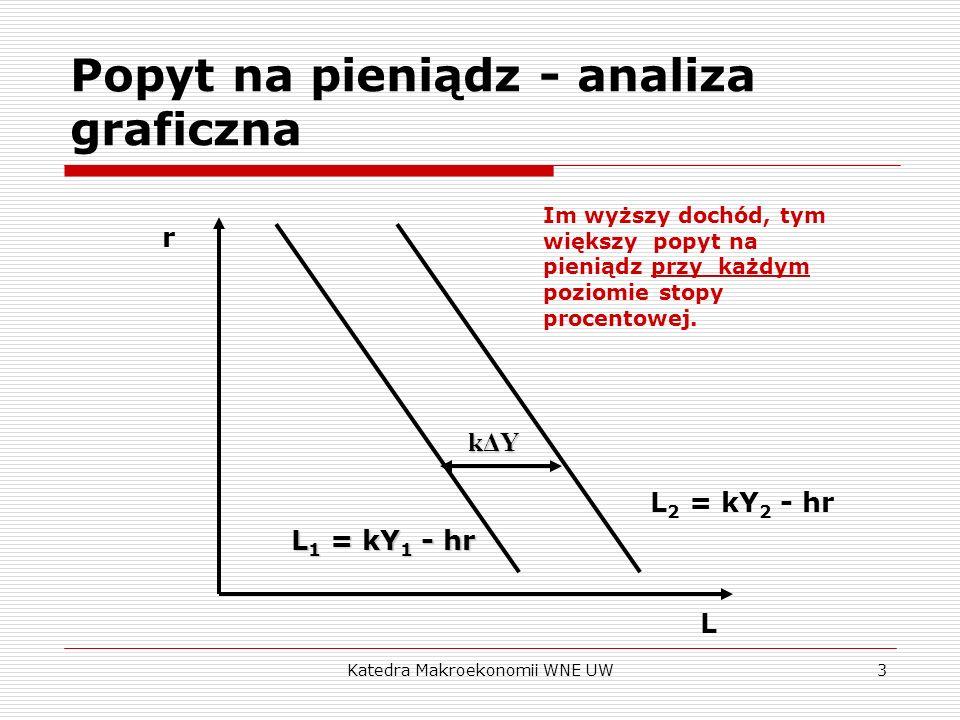 Katedra Makroekonomii WNE UW3 Popyt na pieniądz - analiza graficzna r L L 2 = kY 2 - hr L 1 = kY 1 - hr kΔY Im wyższy dochód, tym większy popyt na pie