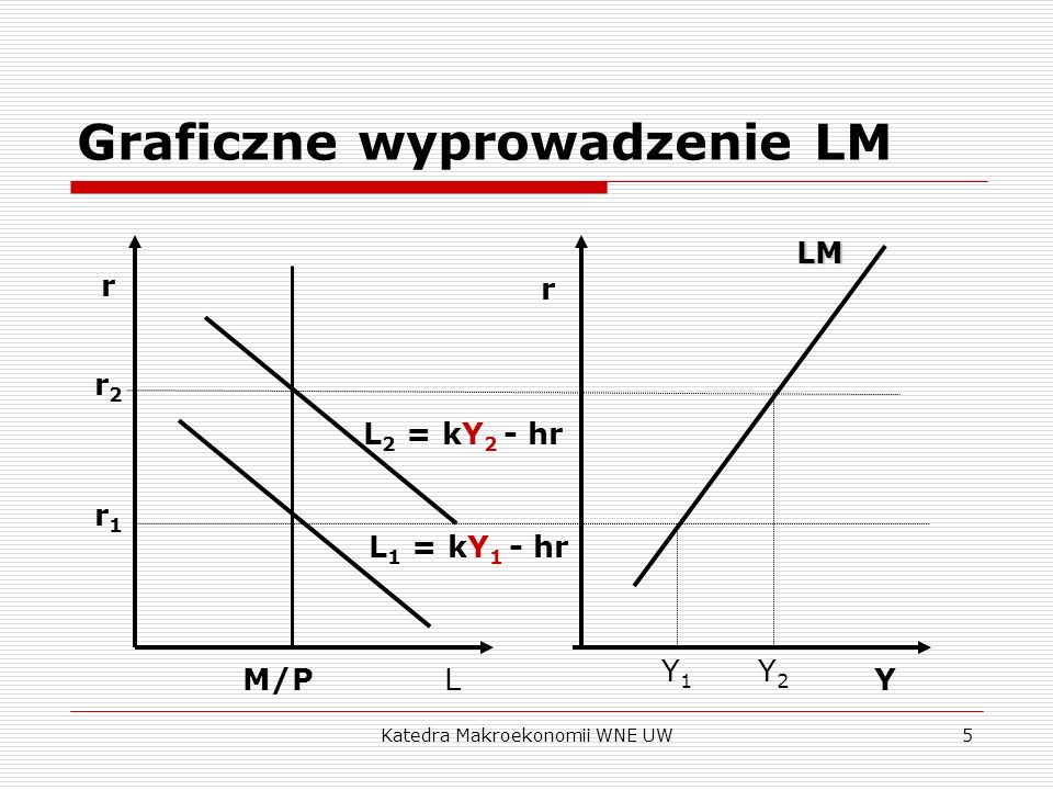 Katedra Makroekonomii WNE UW6 Krzywa LM: analiza algebraiczna Krzywa LM nachylona jest dodatnio: wzrost stopy procentowej zmniejsza popyt na pieniądz: w celu utrzymania popytu na pieniądz na poziomie równoważącym stałą podaż musi wzrosnąć dochód.