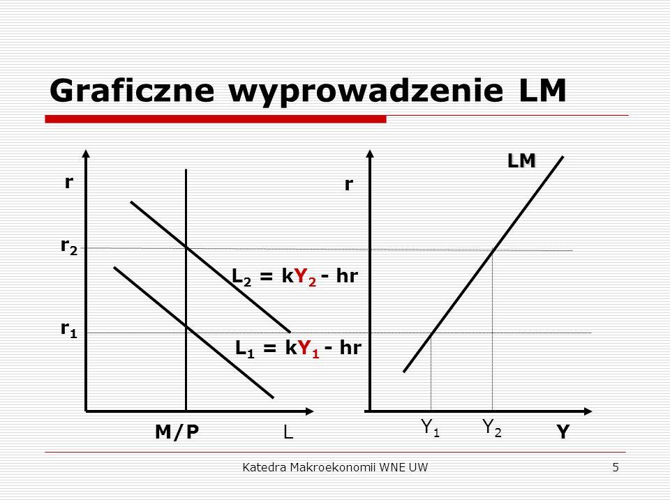 Katedra Makroekonomii WNE UW5 Graficzne wyprowadzenie LM r LY rLM r2r2 r1r1 L 1 = kY 1 - hr L 2 = kY 2 - hr Y1Y1 Y2Y2 M/P