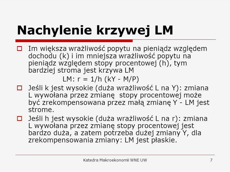 Katedra Makroekonomii WNE UW8 Nachylenie krzywej LM r L Y r LM r2r2 r1r1 L 1 = kY 1 - hr L 2 = kY 2 - hr Y1Y1 Y2Y2 M/P LM h1<h0 Strzałka oznacza spadek wrażliwości L na zmiany stopy procentowej - LM robi się bardziej stroma