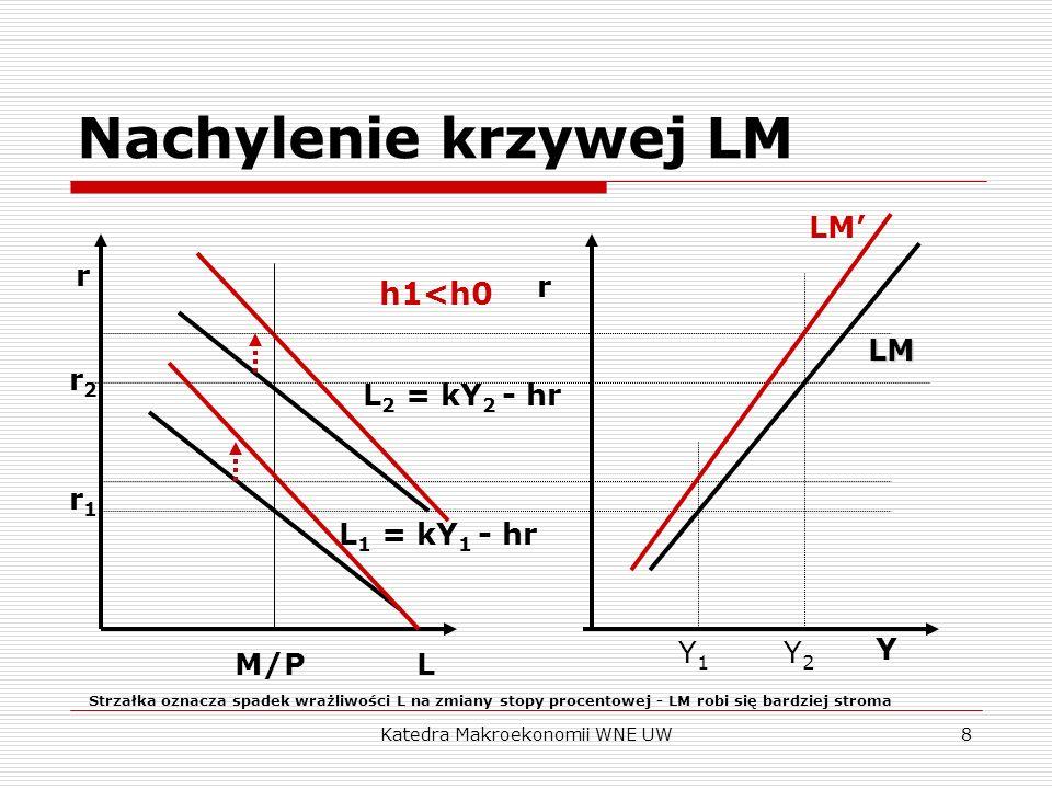 Katedra Makroekonomii WNE UW8 Nachylenie krzywej LM r L Y r LM r2r2 r1r1 L 1 = kY 1 - hr L 2 = kY 2 - hr Y1Y1 Y2Y2 M/P LM h1<h0 Strzałka oznacza spade