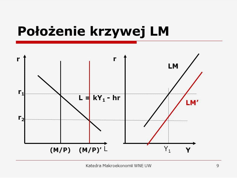 Katedra Makroekonomii WNE UW10 Krzywa LM: podsumowanie LM to zbiór kombinacji stopy procentowej i dochodu, dla których rynek pieniądza jest w równowadze.