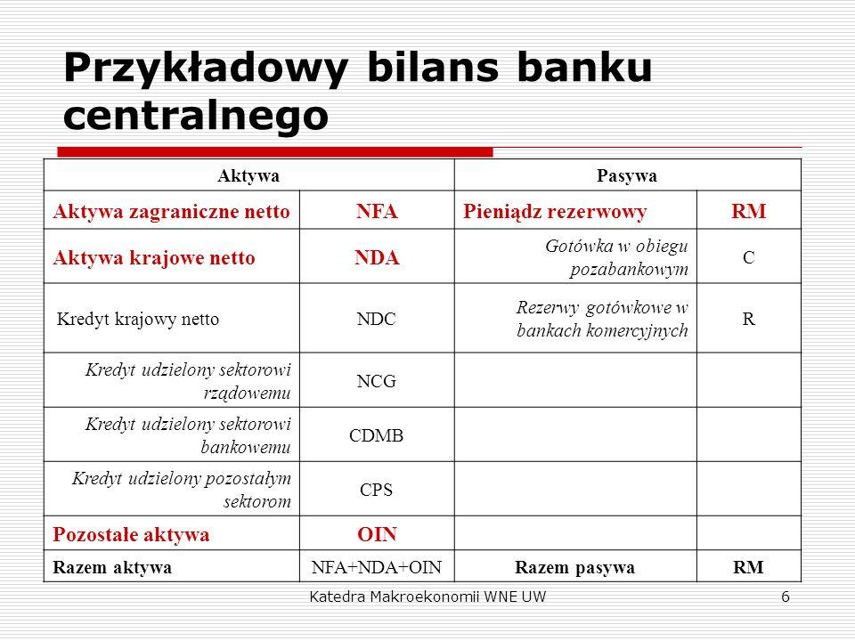 Katedra Makroekonomii WNE UW7 Bilans banku centralnego Ograniczenie budżetowe banku centralnego to: RM NFA + NDA + OIN = NFA + NCG + CDMB + CPS + OIN lub: ΔRM ΔNFA + ΔNCG + ΔCDMB + ΔCPS + ΔOIN