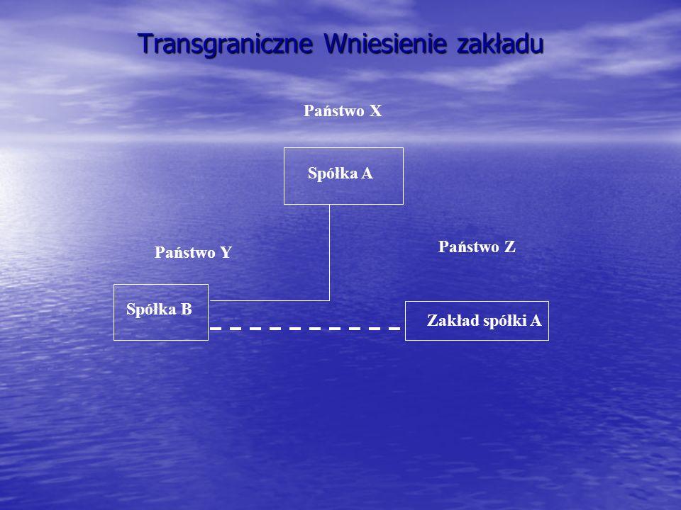 Transgraniczne Wniesienie zakładu Państwo X Państwo Z Spółka B Zakład spółki A Spółka A Państwo Y