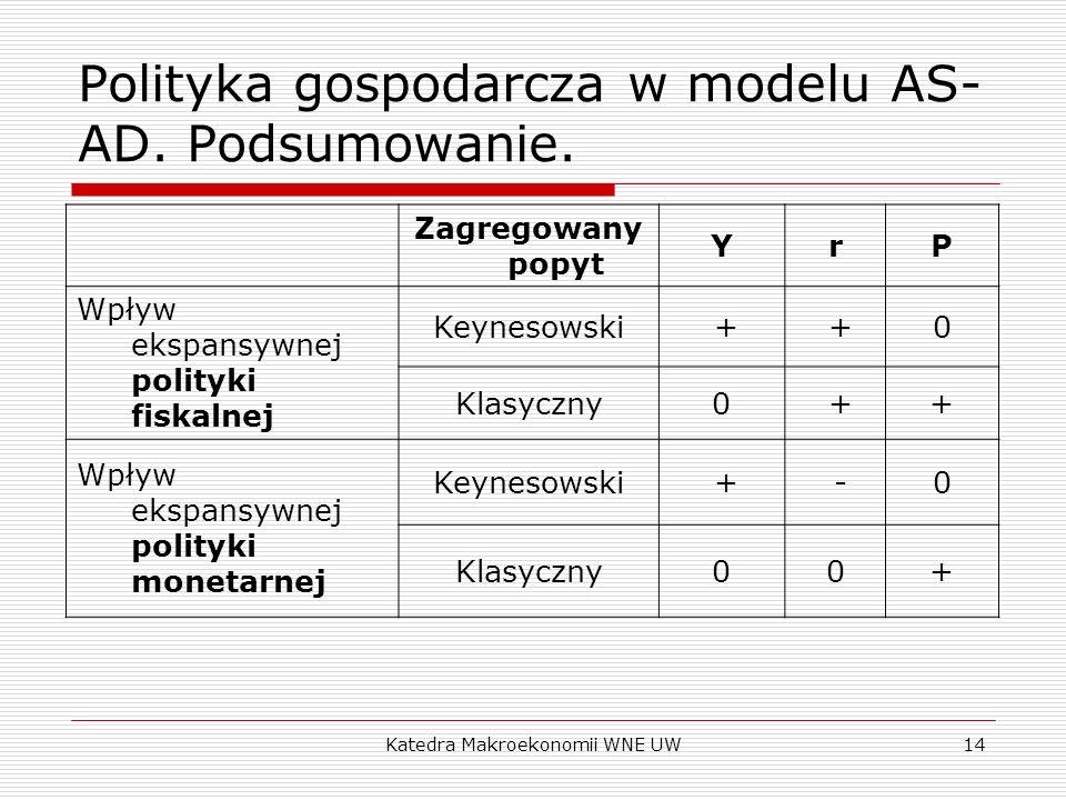 Katedra Makroekonomii WNE UW13 Polityka gospodarcza w modelu AS- AD. Przypadek II. Ekspansywna polityka monetarna Ekspansywna polityka fiskalna