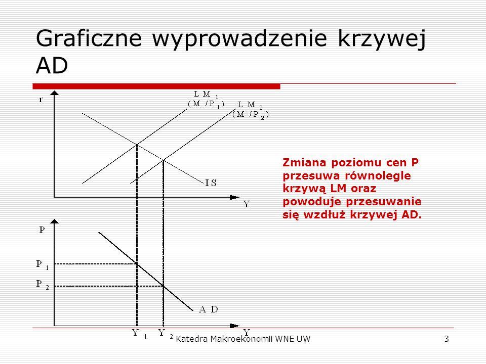 Katedra Makroekonomii WNE UW3 Graficzne wyprowadzenie krzywej AD Zmiana poziomu cen P przesuwa równolegle krzywą LM oraz powoduje przesuwanie się wzdłuż krzywej AD.