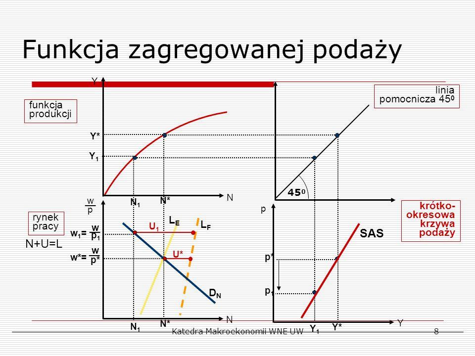 Katedra Makroekonomii WNE UW8 linia pomocnicza 45 0 45 0 U* N* w p* __ w*= funkcja produkcji rynek pracy DNDN N+U=L N __ wpwp N Y Y p LFLF LELE Y* N* Y* p* p1p1 U1U1 wp1wp1 __ w1=w1= N1N1 N1N1 Y1Y1 Y1Y1 krótko- okresowa krzywa podaży SAS Funkcja zagregowanej podaży