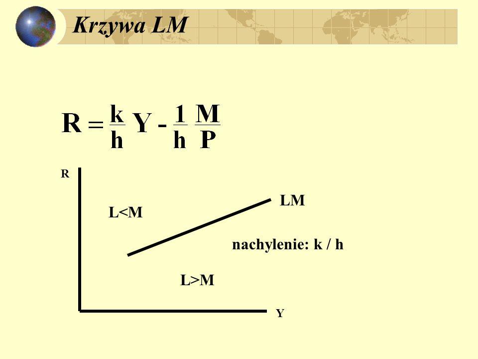 Krzywa LM R Y LM L<M L>M nachylenie: k / h